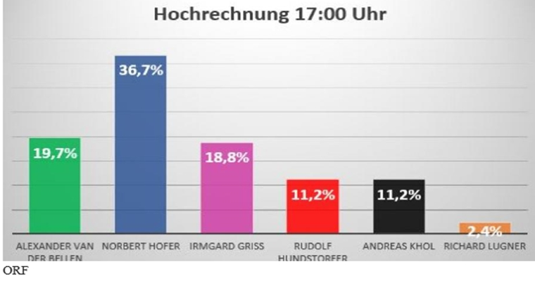 Politische Bombe in Österreich